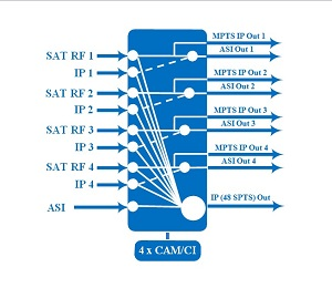 IRENIS IGS700 IPTV Headend